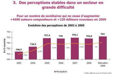 Stabilité des perceptions_light