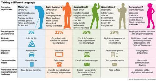 Les générations et leurs codes